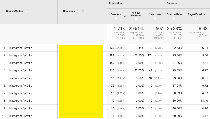 Instagram_Daten_In_Google_Analytics